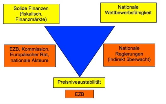 A graphic illustrates the institutional framework for achieving key economic policy objectives in the euro zone